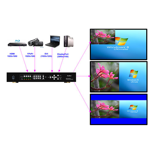 GeoBox G901 Multifunction Video Processor Application